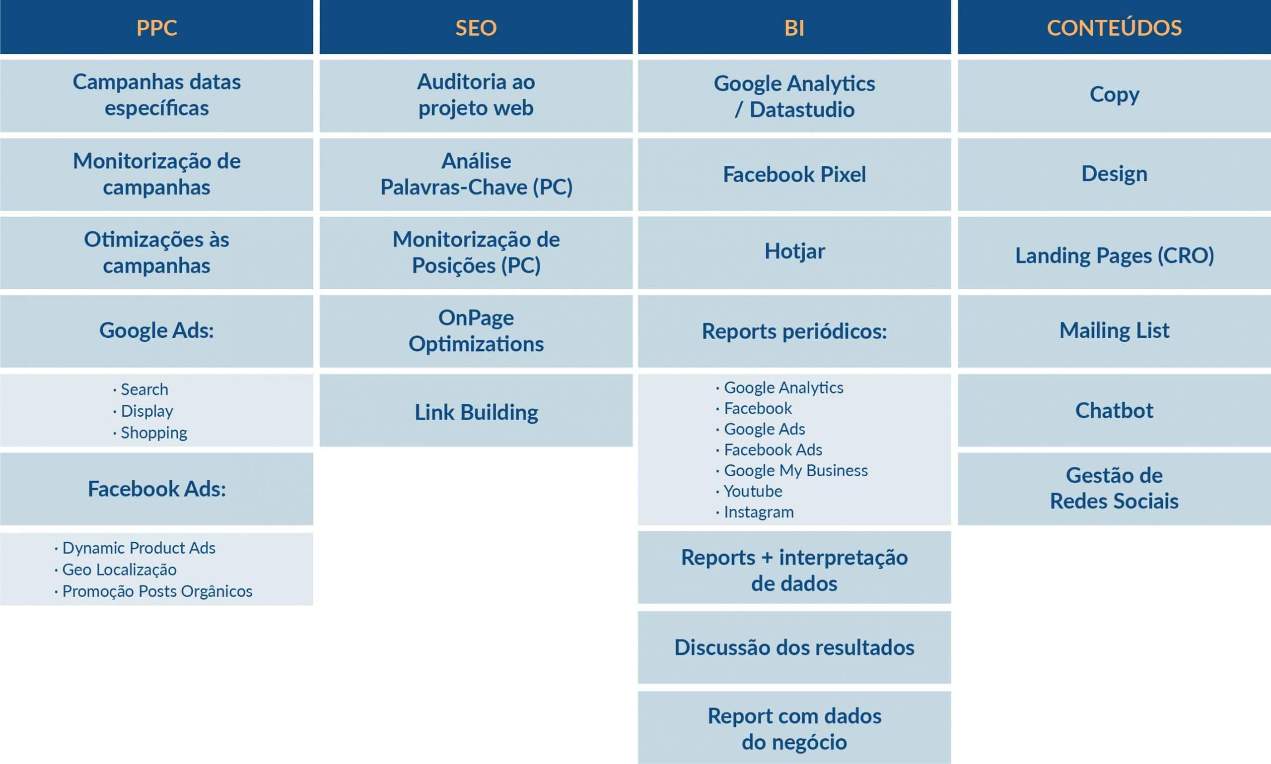 listagem de serviços de marketing digital que prestamos aos nossos clientes - PPC, SEL, Business Intelligence, Conteúdos